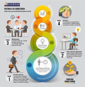 Infografico explicando a Co-Corretagem